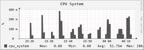 beehive11.uio.no cpu_system