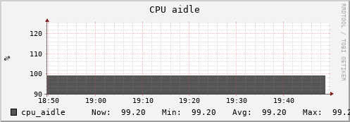 beehive11.uio.no cpu_aidle
