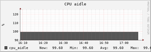 beehive2.uio.no cpu_aidle