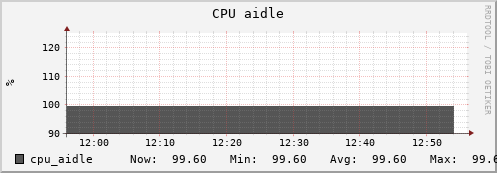 beehive23.uio.no cpu_aidle