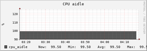 beehive27.uio.no cpu_aidle