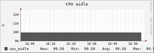 beehive30.uio.no cpu_aidle