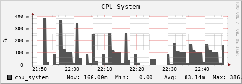 beehive31.uio.no cpu_system