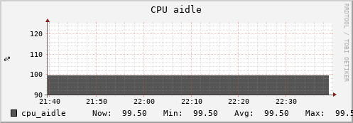 beehive31.uio.no cpu_aidle