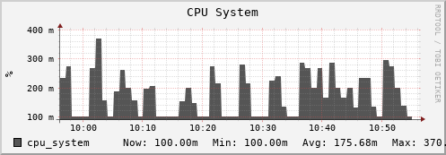 beehive34.uio.no cpu_system