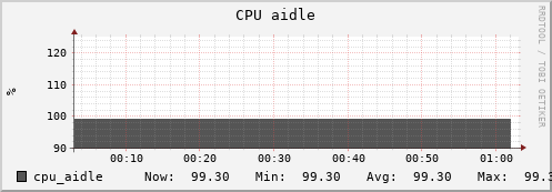 beehive34.uio.no cpu_aidle