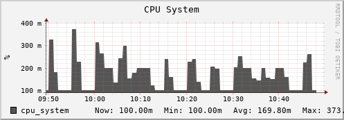 beehive35.uio.no cpu_system