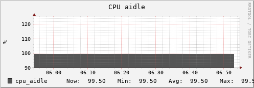 beehive37.uio.no cpu_aidle