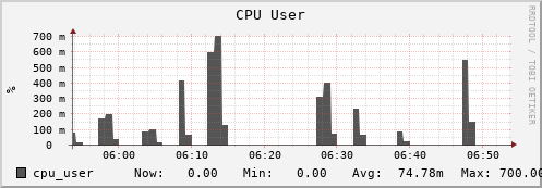 beehive47.uio.no cpu_user