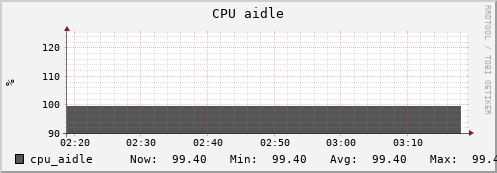 beehive6.uio.no cpu_aidle