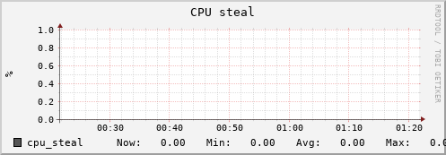 beehive7.uio.no cpu_steal