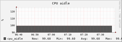 beehive7.uio.no cpu_aidle