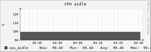 beehive9.uio.no cpu_aidle